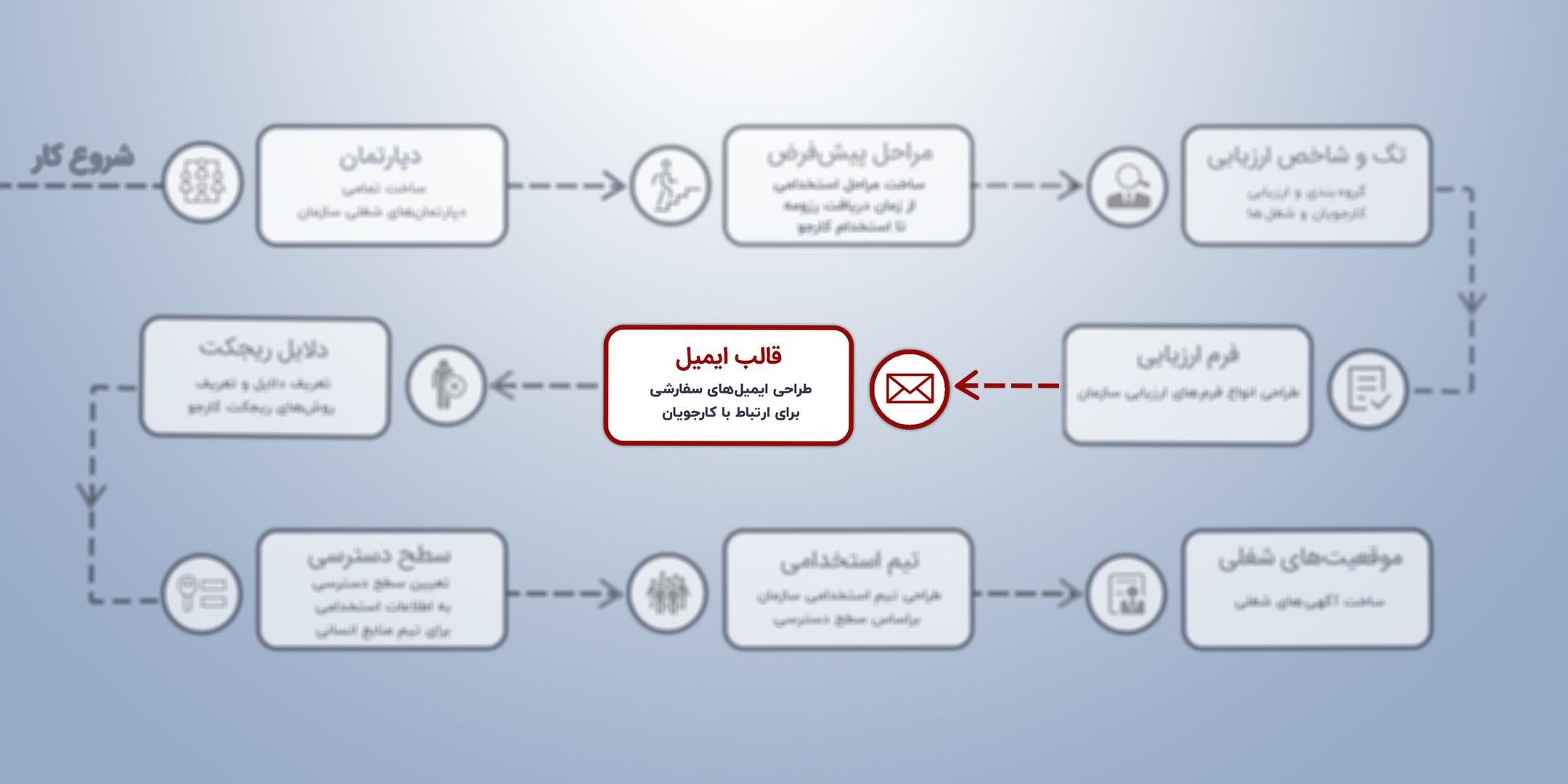اینفوگرافیک طراحی قالب ایمیل در آدیلار