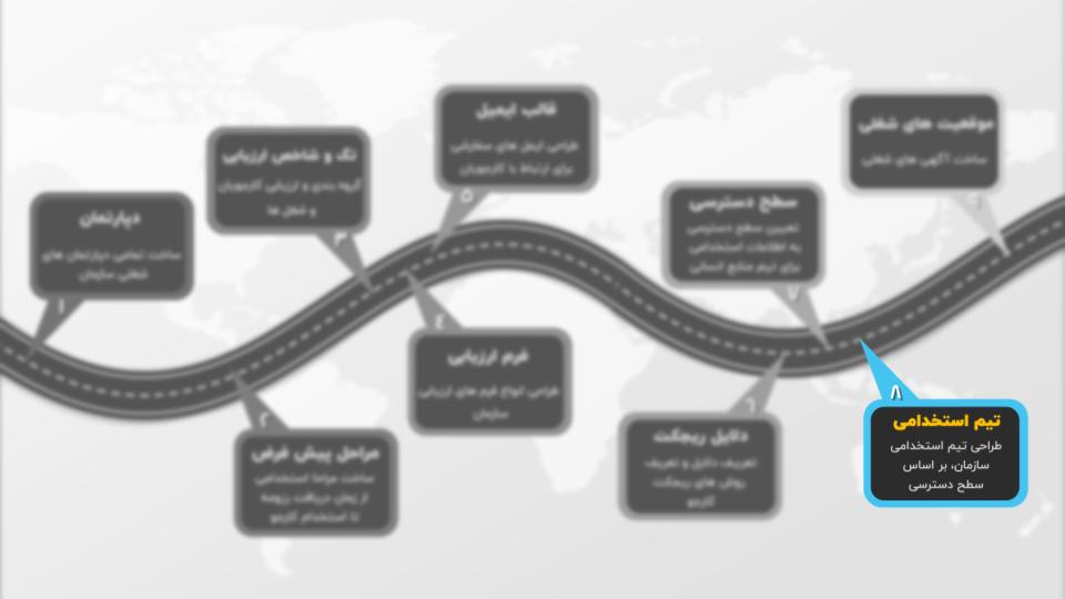 اینفوگرافیک ساخت تیم استخدامی در آدیلار